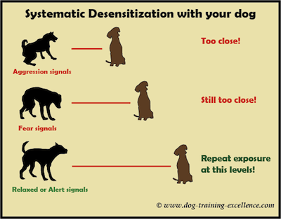 Systematic desensitization