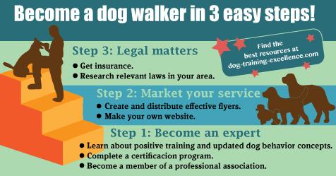 Steps to become a dog walker, dog walking business